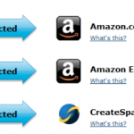 Amazon and CreateSpace Together