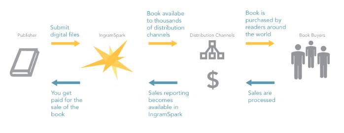 Ingram Spark Branding for Sponsor Page