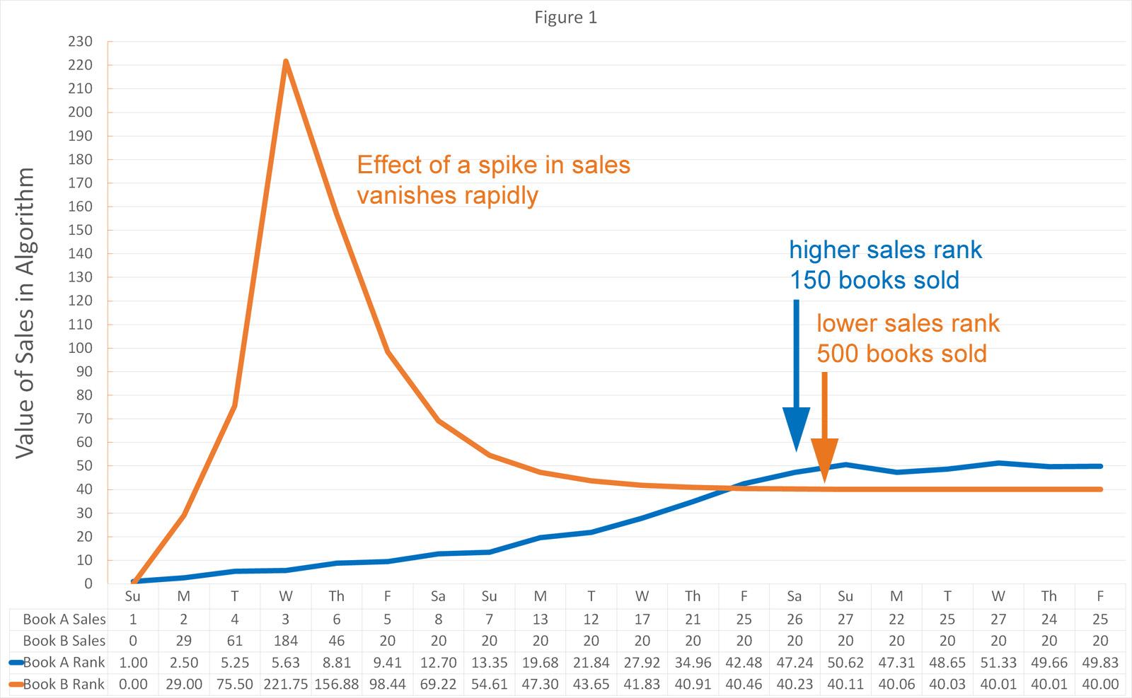 Amazon sales rank taming the algorithm self publishing advice amazon sales rank figure 1 nvjuhfo Gallery