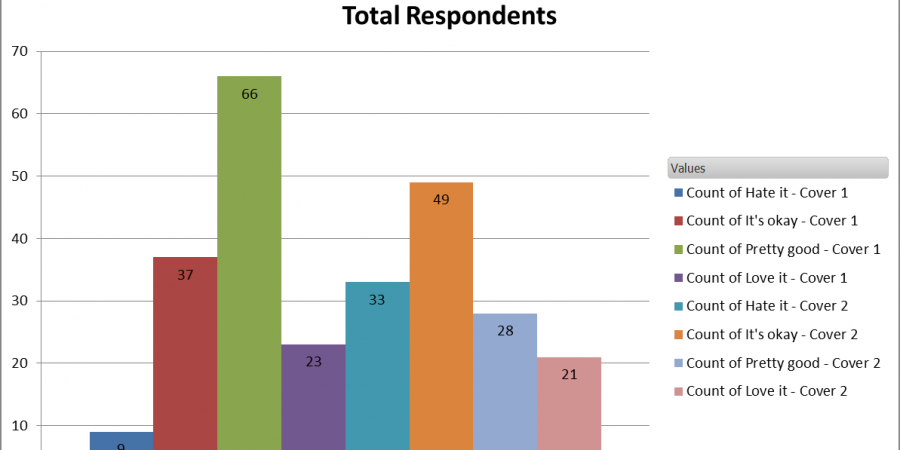 Graph Of Total Respondents