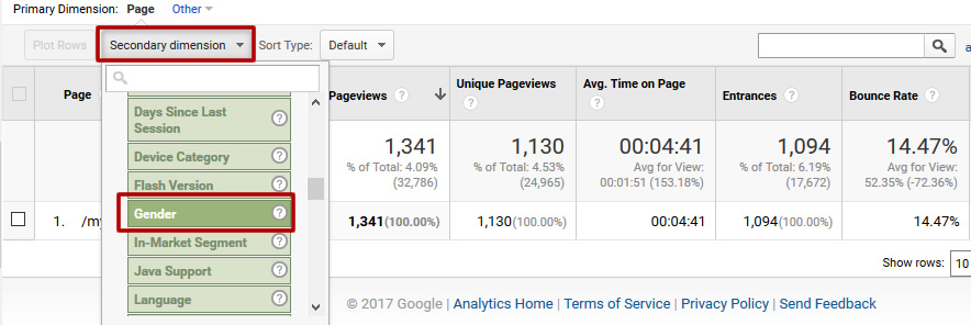 How To Identify Your Reader Profile Via Google  Analytics