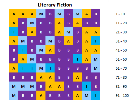 chart: top 100 best selling literary fiction