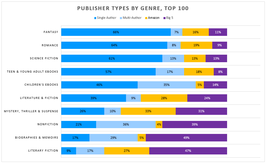 chart: publishers by genre