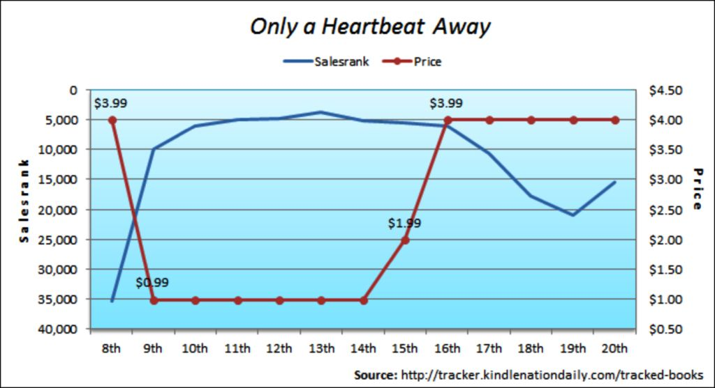 Sales graph for Only A Heartbeat Away