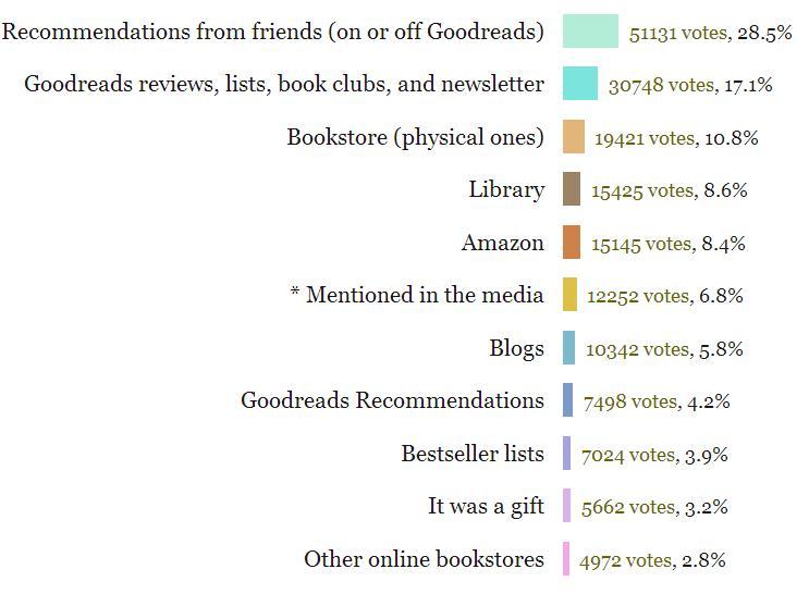Goodreads Poll