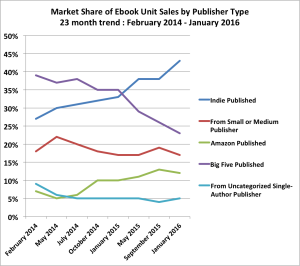 Author Earnings: The indie way is up