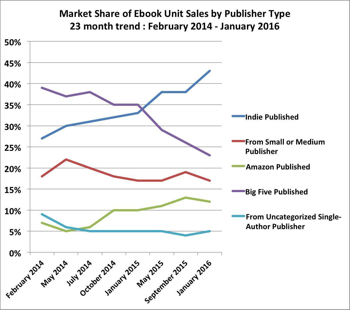 Indie Authors Now Top Us Digital Book Sales