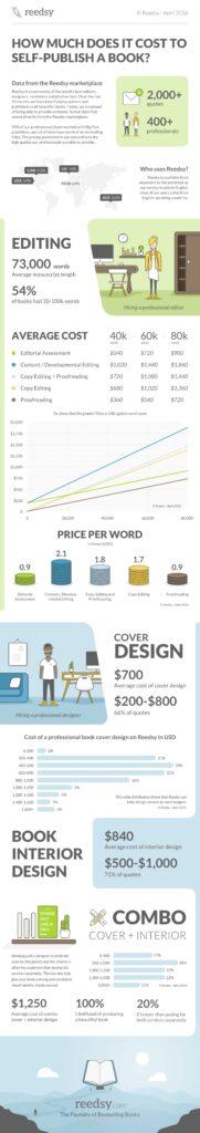 Reedsy-Infographic-costofselpub