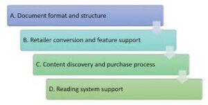 self-publishing accessible ebooks