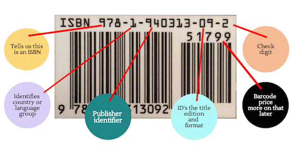 Photo Of An ISBN With Named Parts