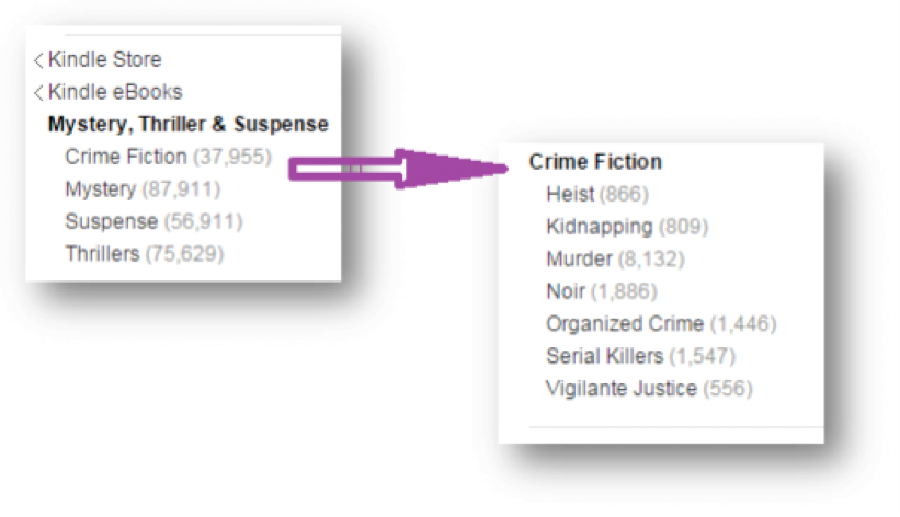 screen shot breaking down the crime fiction category into subcategories