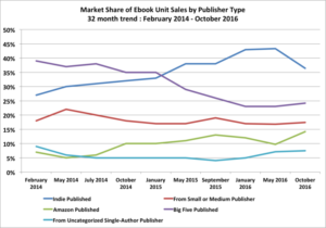 Another look at that Author earnings graph from last time, and a reminder things aren't so great for teh big 5.