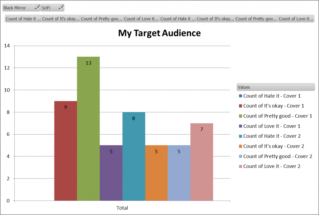 graph of target audience