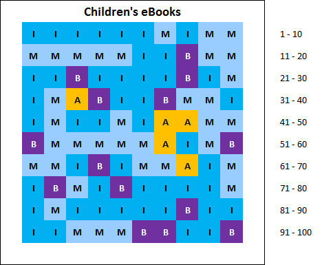 chart: top 100 best selling children's books