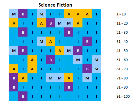 chart: top 100 best selling science fiction