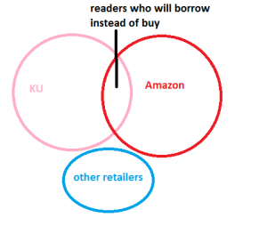 Diagram Of Amazon, KU And Other Retailers Market Split