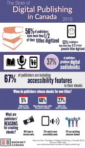 infographic from Booknet Canada