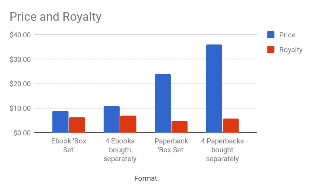 bar chart of box set royalty comparison