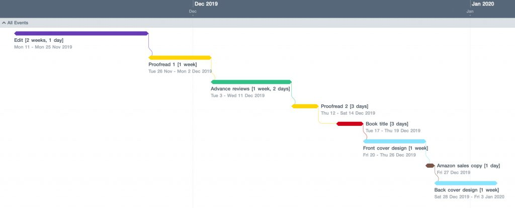 screenshot of a Gantt chart