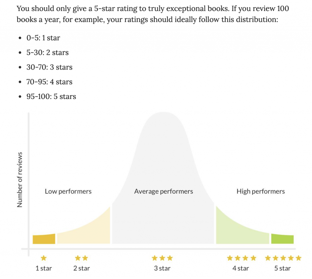 chart of how proportions of 1*, 2*, 3*, 4* and 5* reviews you should give
