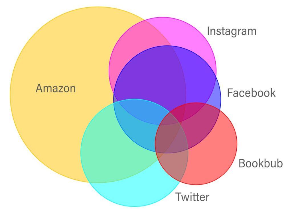 chart author platform